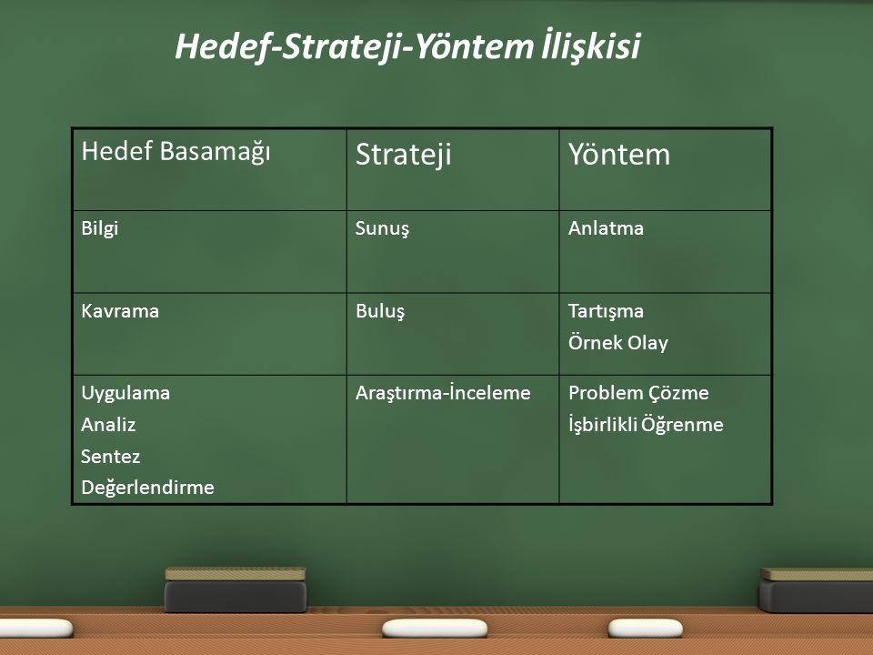 Hedef-Strateji-Yöntem İlişkisi