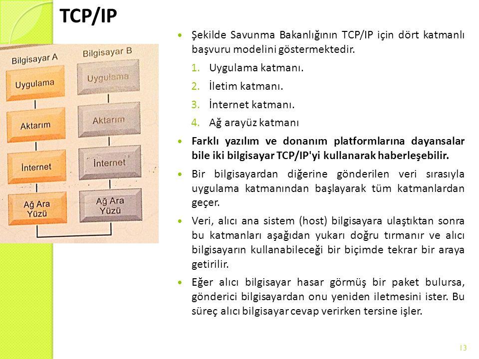 TCP/IP Şekilde Savunma Bakanlığının TCP/IP için dört katmanlı başvuru modelini göstermektedir. Uygulama katmanı.