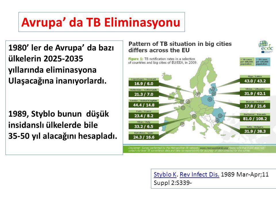 Avrupa' da TB Eliminasyonu