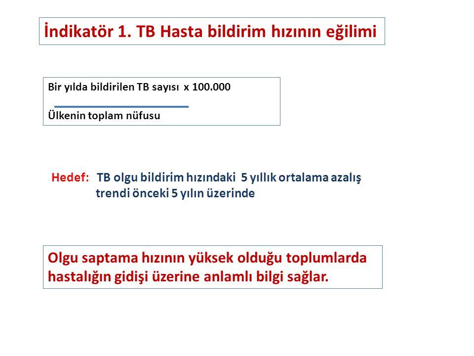 İndikatör 1. TB Hasta bildirim hızının eğilimi