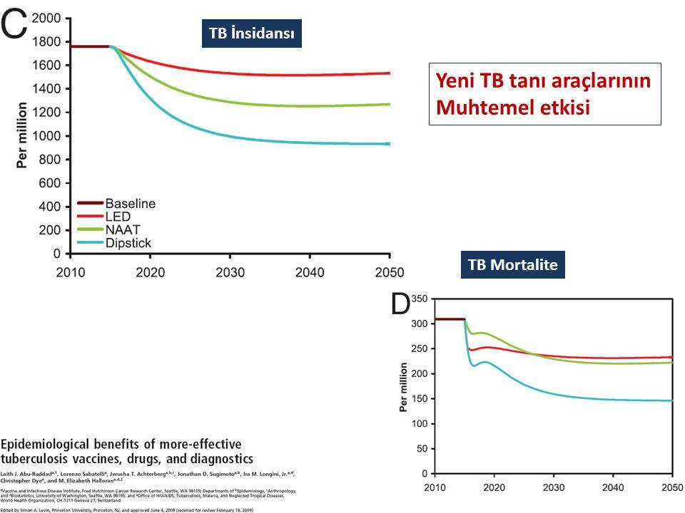 Yeni TB tanı araçlarının Muhtemel etkisi