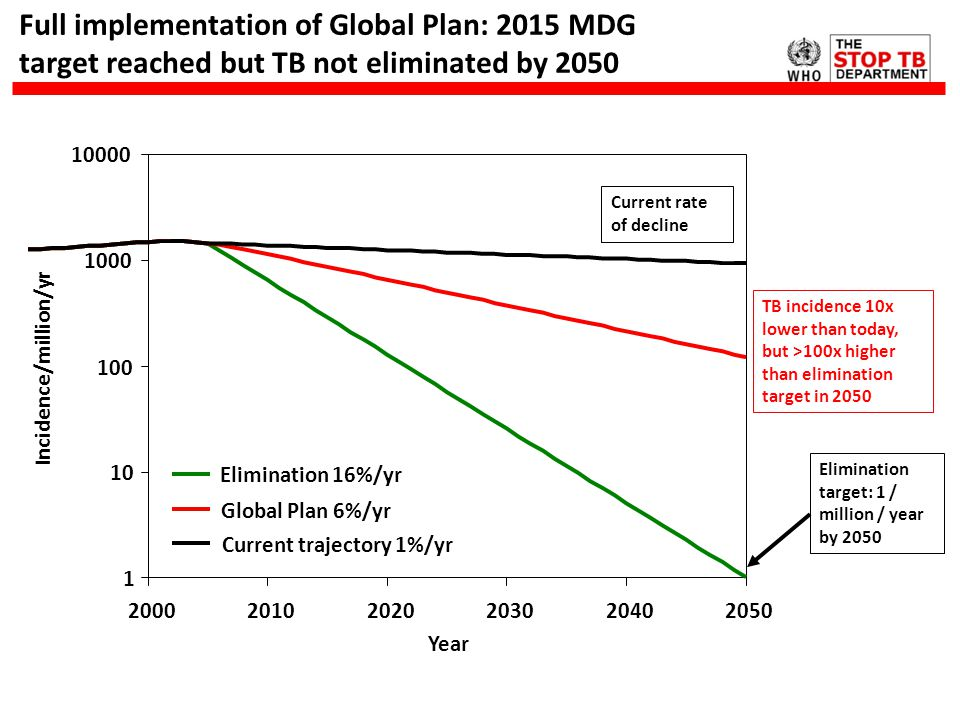 Full implementation of Global Plan: 2015 MDG