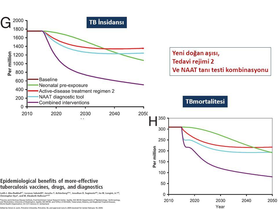 TB İnsidansı Yeni doğan aşısı, Tedavi rejimi 2 Ve NAAT tanı testi kombinasyonu TBmortalitesi