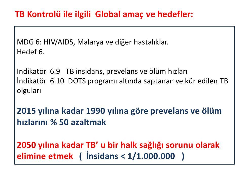 TB Kontrolü ile ilgili Global amaç ve hedefler: