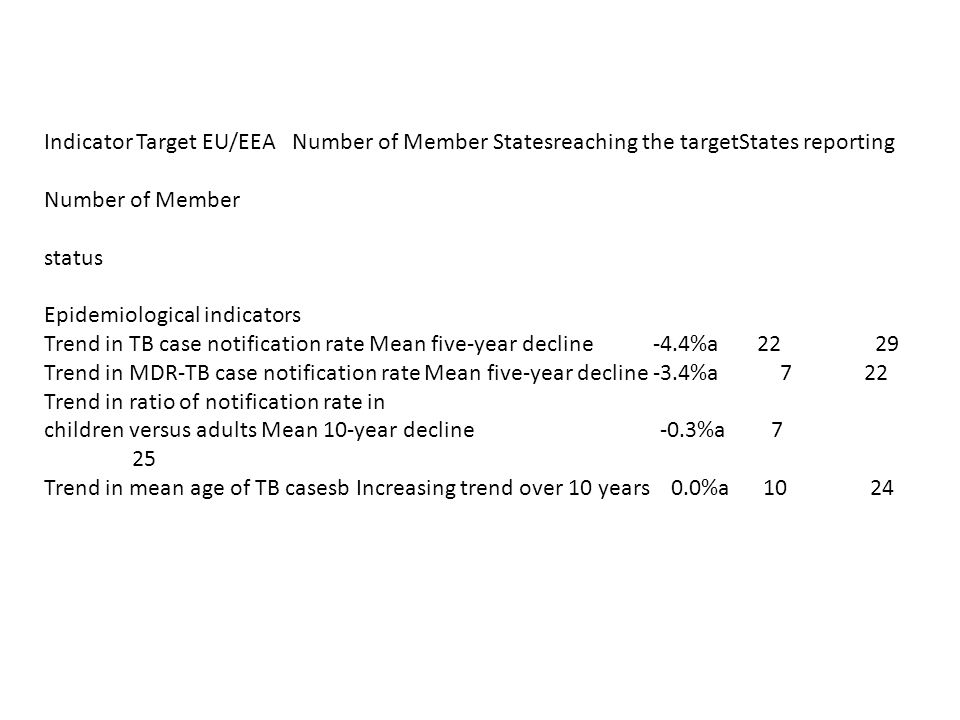 Indicator Target EU/EEA Number of Member Statesreaching the targetStates reporting