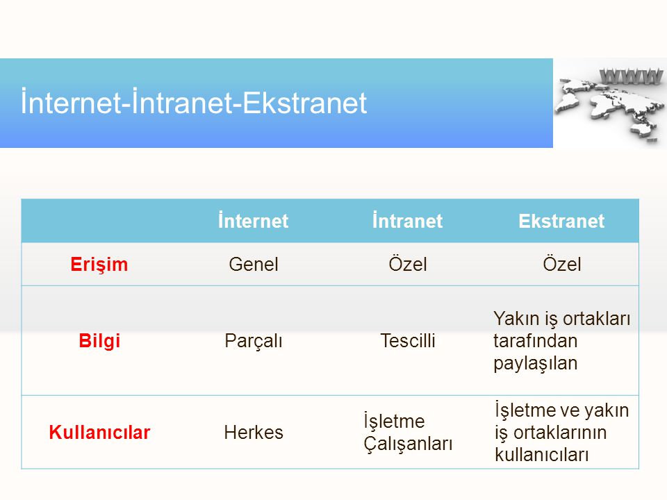İnternet-İntranet-Ekstranet