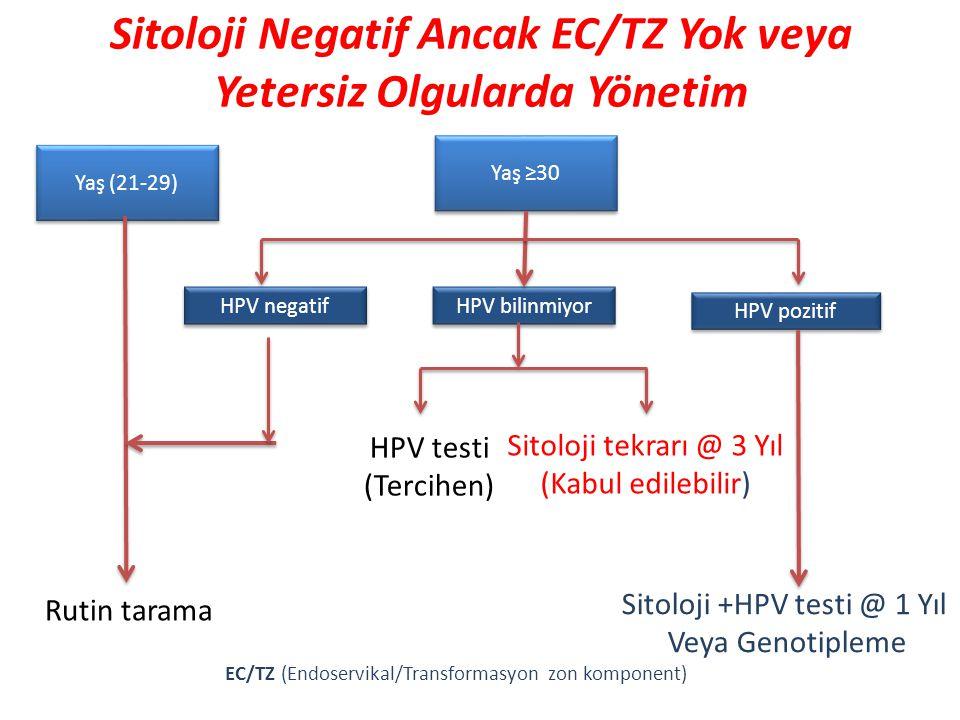 Sitoloji Negatif Ancak EC/TZ Yok veya Yetersiz Olgularda Yönetim
