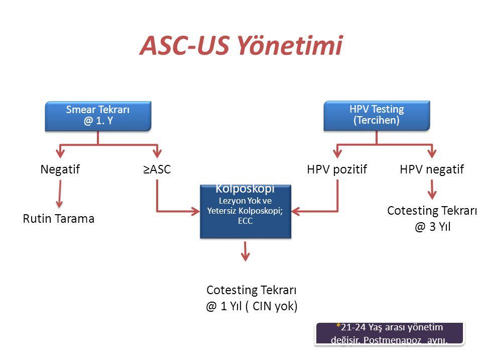 ASC-US Yönetimi Negatif ≥ASC HPV pozitif HPV negatif Kolposkopi