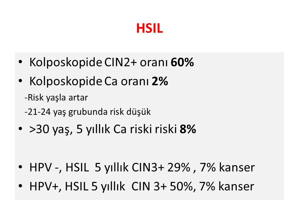 HSIL Kolposkopide CIN2+ oranı 60% Kolposkopide Ca oranı 2%