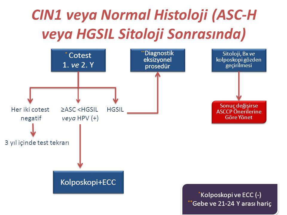 CIN1 veya Normal Histoloji (ASC-H veya HGSIL Sitoloji Sonrasında)