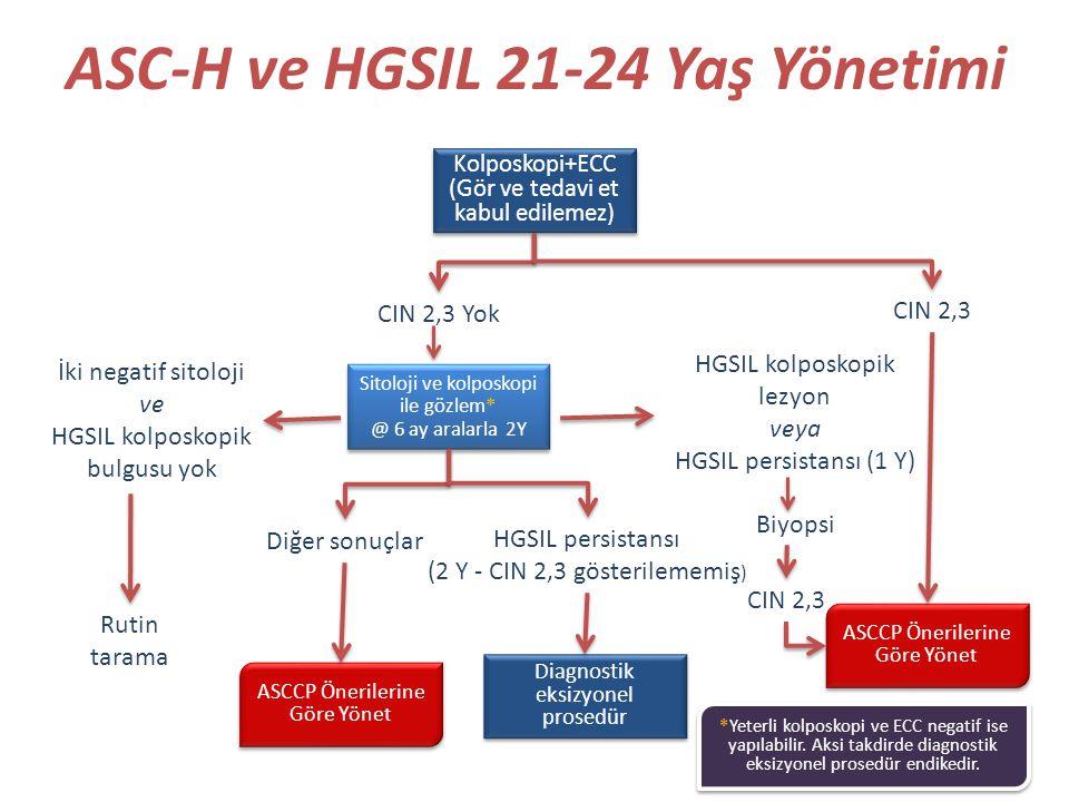 ASC-H ve HGSIL 21-24 Yaş Yönetimi