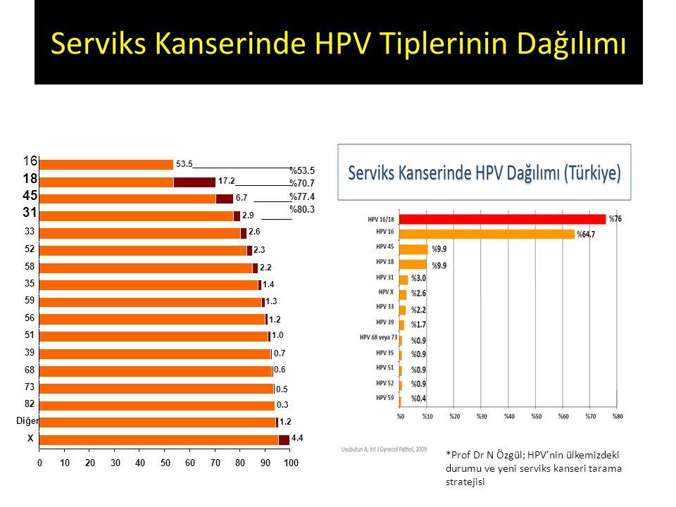 Serviks Kanserinde HPV Tiplerinin Dağılımı