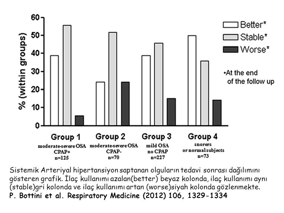 Sistemik Arteriyal hipertansiyon saptanan olguların tedavi sonrası dağılımını gösteren grafik. İlaç kullanımı azalan(better) beyaz kolonda, ilaç kullanımı aynı (stable)gri kolonda ve ilaç kullanımı artan (worse)siyah kolonda gözlenmekte.