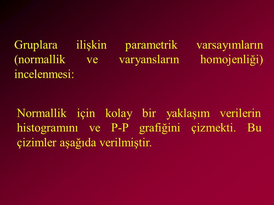 Gruplara ilişkin parametrik varsayımların (normallik ve varyansların homojenliği) incelenmesi: