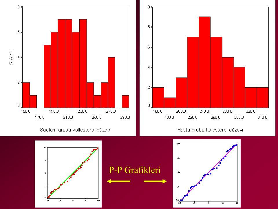 P-P Grafikleri