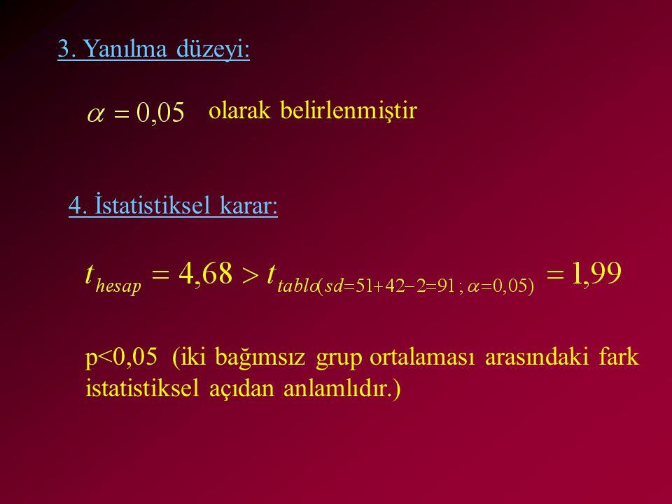 3. Yanılma düzeyi: olarak belirlenmiştir. 4. İstatistiksel karar: