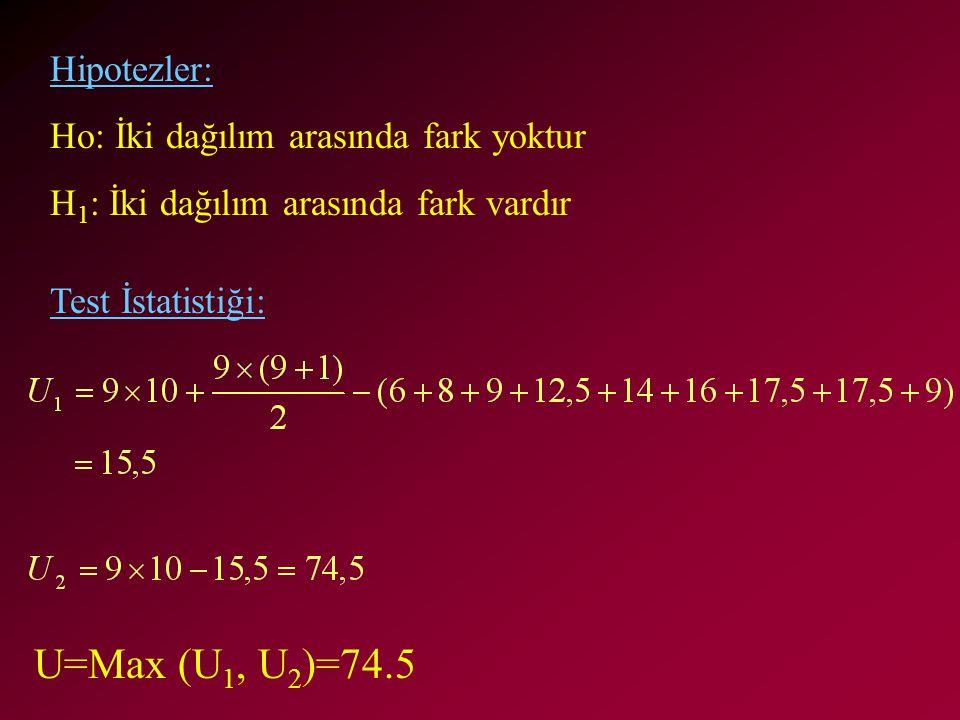 U=Max (U1, U2)=74.5 Hipotezler: Ho: İki dağılım arasında fark yoktur