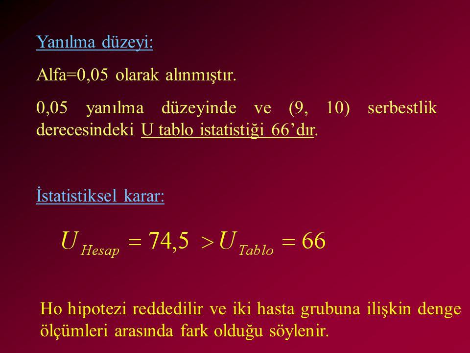 Yanılma düzeyi: Alfa=0,05 olarak alınmıştır. 0,05 yanılma düzeyinde ve (9, 10) serbestlik derecesindeki U tablo istatistiği 66'dır.