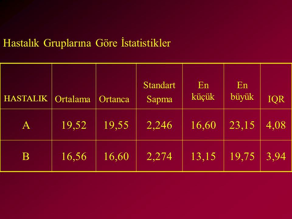 Hastalık Gruplarına Göre İstatistikler A 19,52 19,55 2,246 16,60 23,15