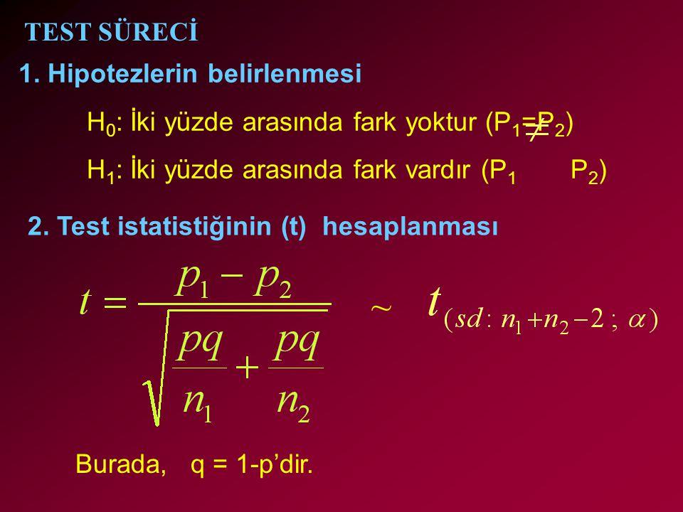 ~ TEST SÜRECİ 1. Hipotezlerin belirlenmesi