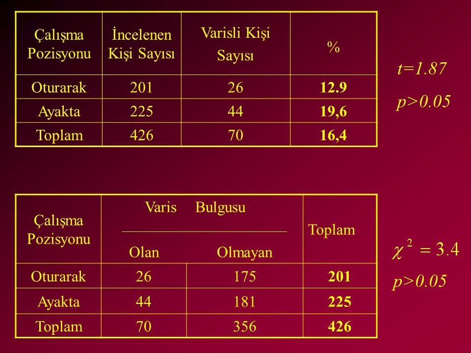 t=1.87 p>0.05 p>0.05 Çalışma Pozisyonu İncelenen Kişi Sayısı