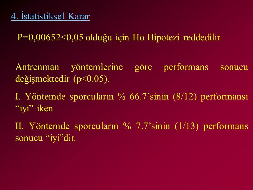 4. İstatistiksel Karar P=0,00652<0,05 olduğu için Ho Hipotezi reddedilir. Antrenman yöntemlerine göre performans sonucu değişmektedir (p<0.05).