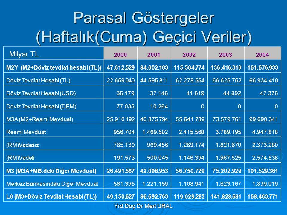 Parasal Göstergeler (Haftalık(Cuma) Geçici Veriler)