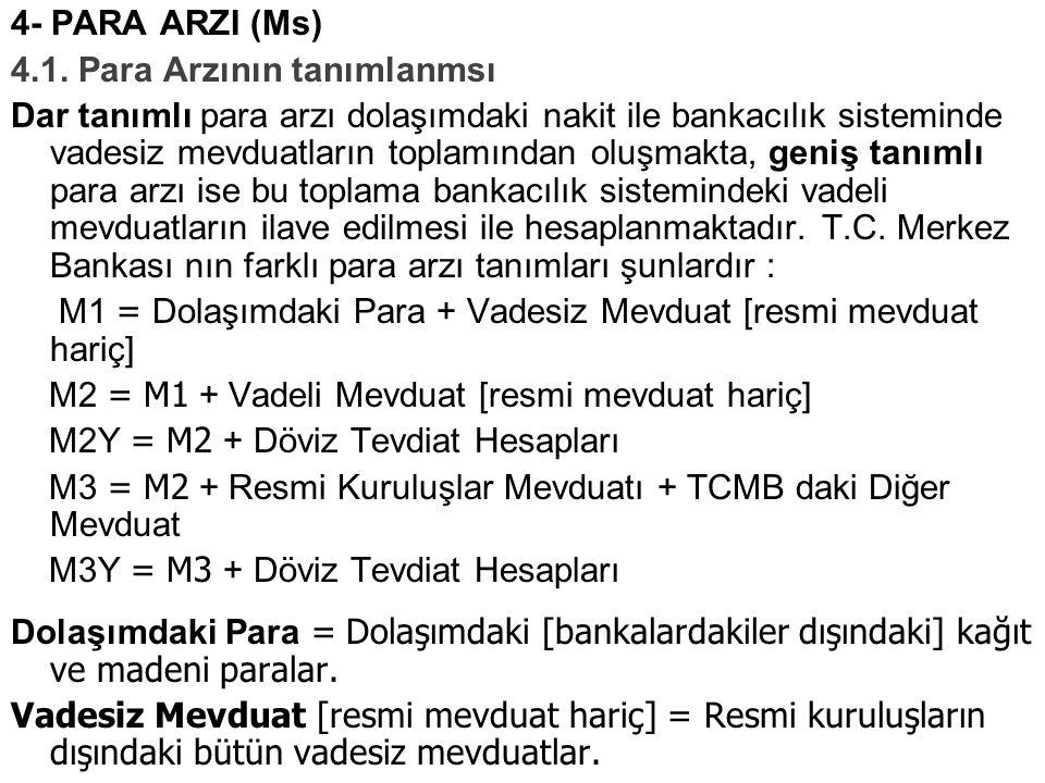 4- PARA ARZI (Ms) 4.1. Para Arzının tanımlanmsı.
