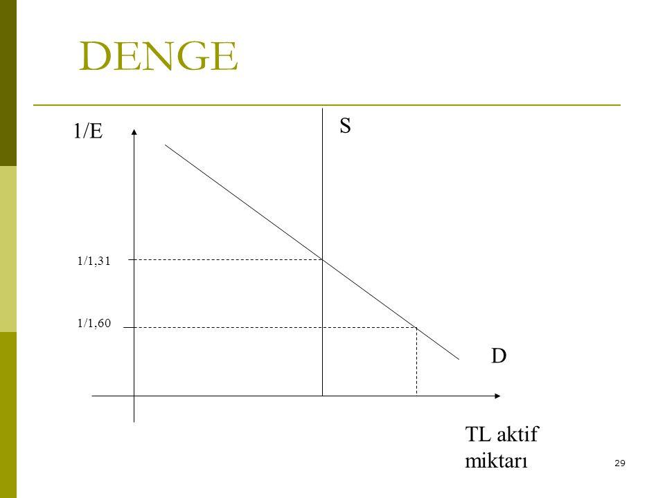 DENGE S 1/E 1/1,31 1/1,60 D TL aktif miktarı