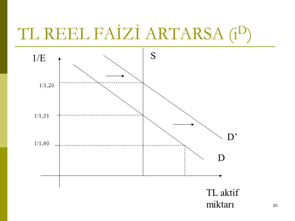 TL REEL FAİZİ ARTARSA (iD)