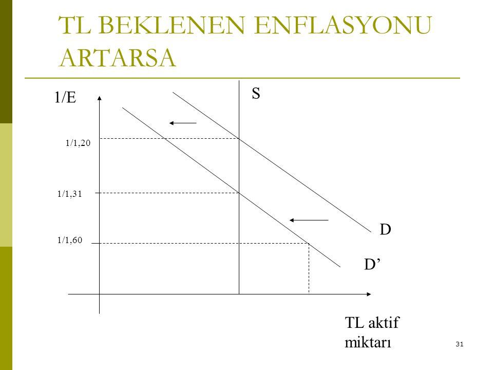 TL BEKLENEN ENFLASYONU ARTARSA