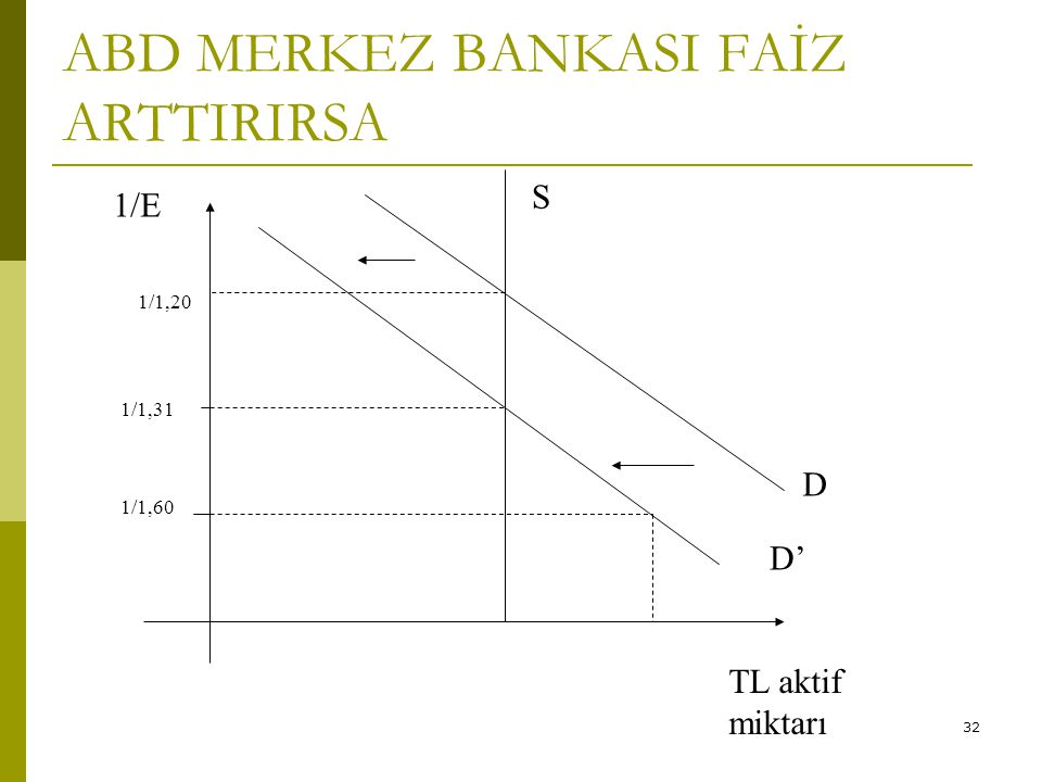ABD MERKEZ BANKASI FAİZ ARTTIRIRSA