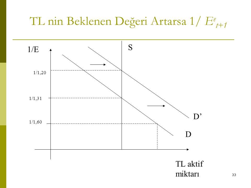 TL nin Beklenen Değeri Artarsa 1/ Eet+1