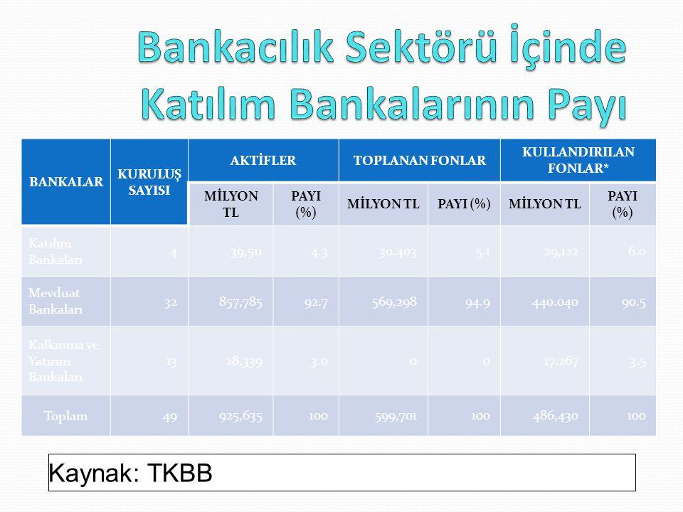 Bankacılık Sektörü İçinde Katılım Bankalarının Payı