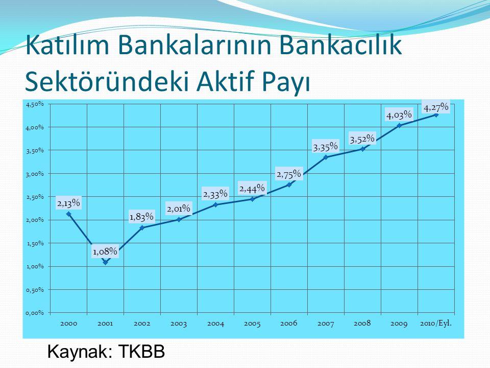 Katılım Bankalarının Bankacılık Sektöründeki Aktif Payı
