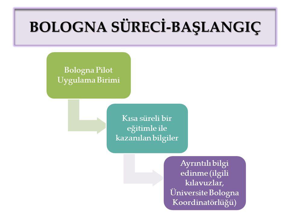 BOLOGNA SÜRECİ-BAŞLANGIÇ