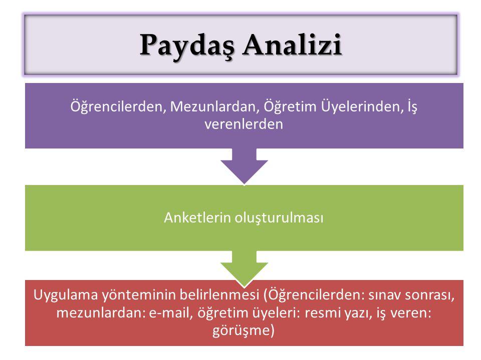 Paydaş Analizi Uygulama yönteminin belirlenmesi (Öğrencilerden: sınav sonrası, mezunlardan: e-mail, öğretim üyeleri: resmi yazı, iş veren: görüşme)