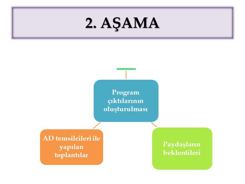 2. AŞAMA Program çıktılarının oluşturulması