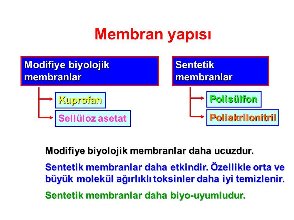 Membran yapısı Modifiye biyolojik membranlar Sentetik membranlar