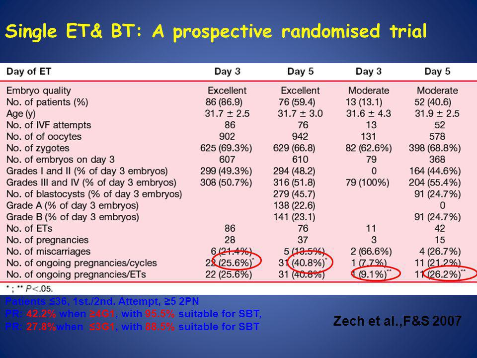 Single ET& BT: A prospective randomised trial