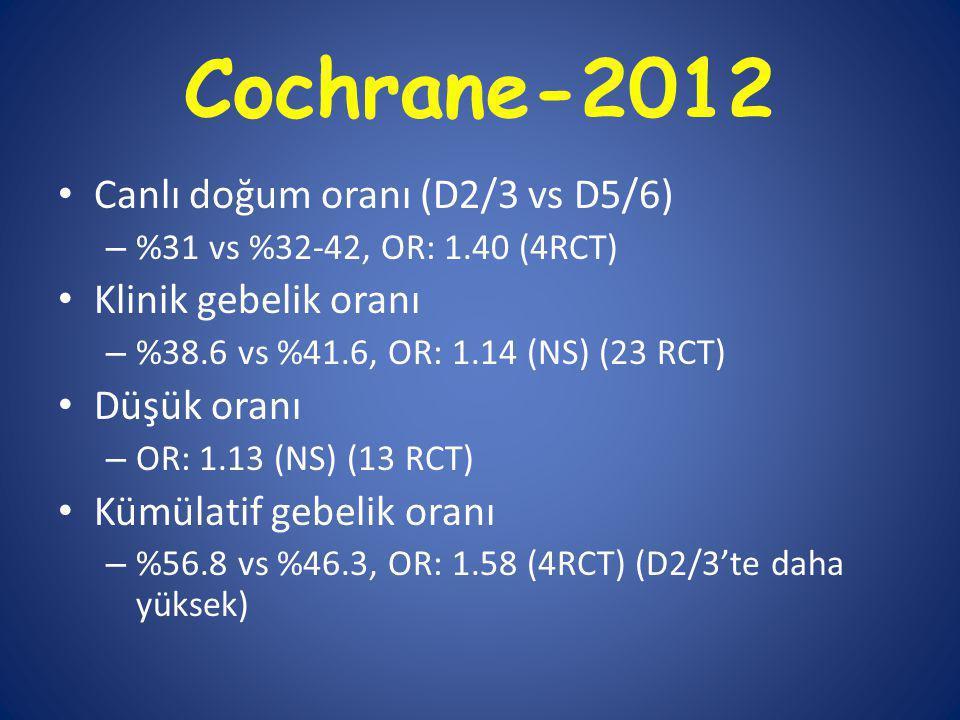 Cochrane-2012 Canlı doğum oranı (D2/3 vs D5/6) Klinik gebelik oranı