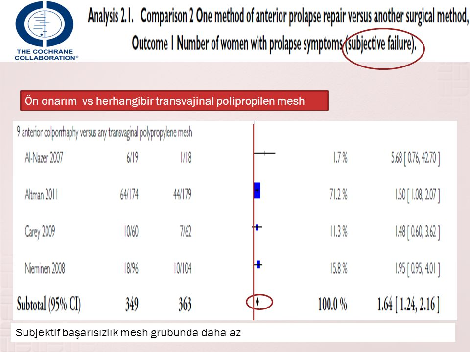 Ön onarım vs herhangibir transvajinal polipropilen mesh