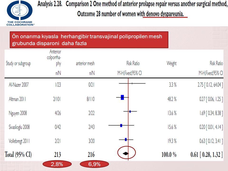 Ön onarıma kıyasla herhangibir transvajinal polipropilen mesh grubunda disparoni daha fazla