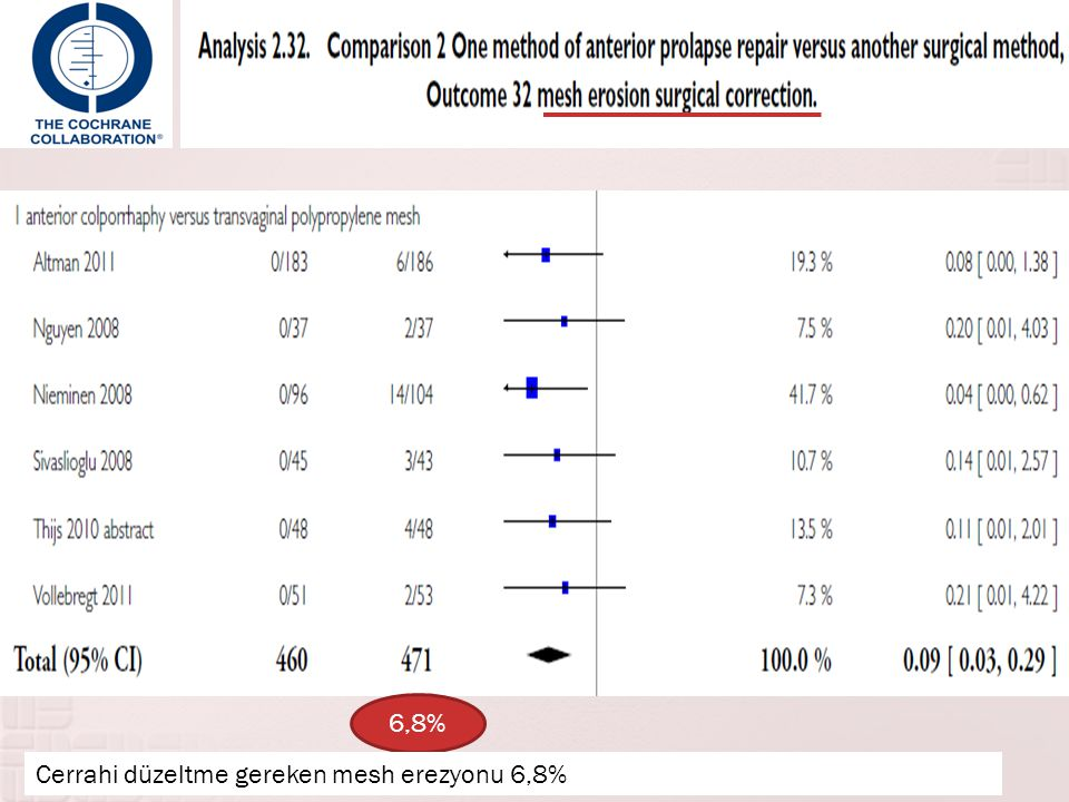 Cerrahi düzeltme gereken mesh erezyonu 6,8%