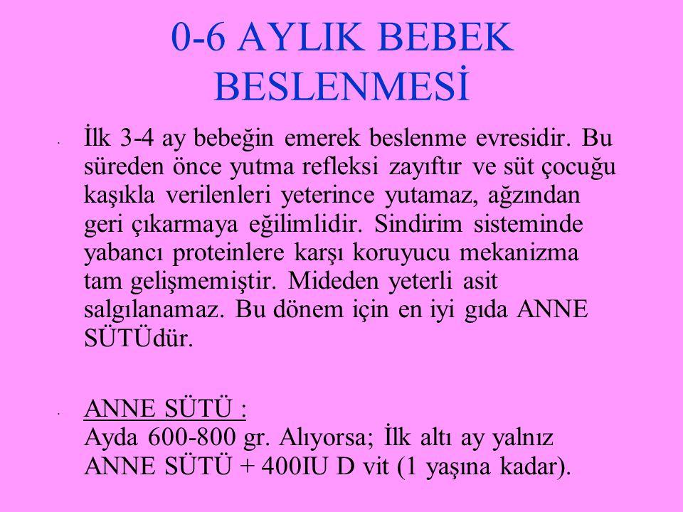 0-6 AYLIK BEBEK BESLENMESİ