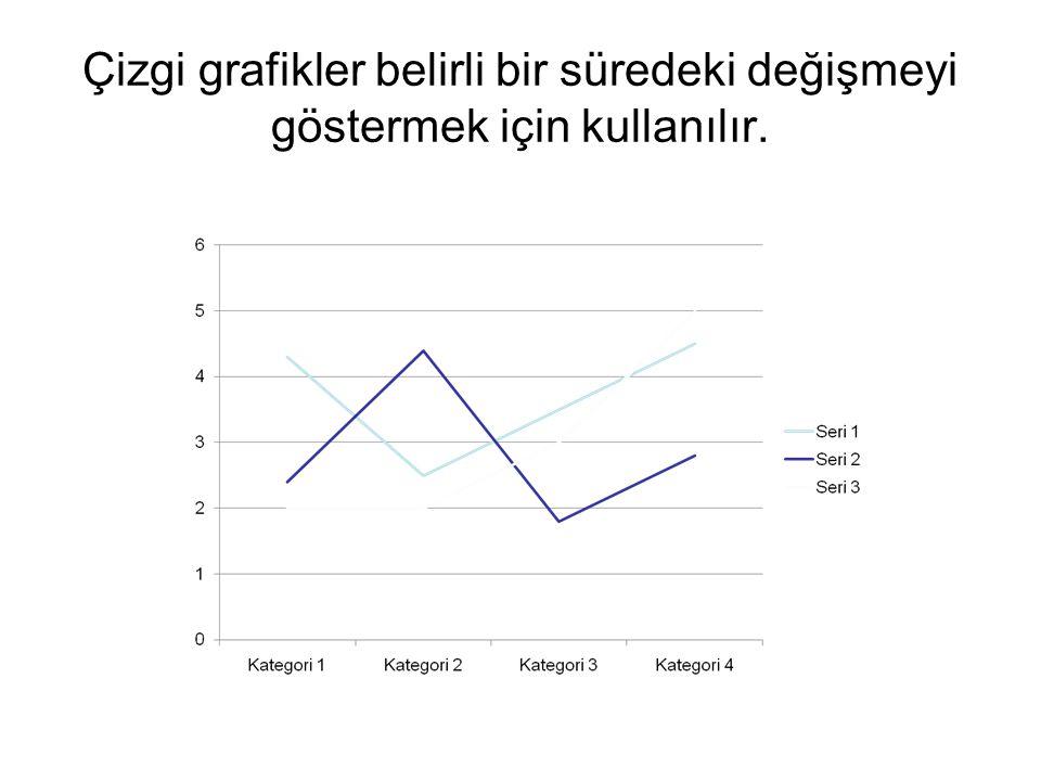 Çizgi grafikler belirli bir süredeki değişmeyi göstermek için kullanılır.