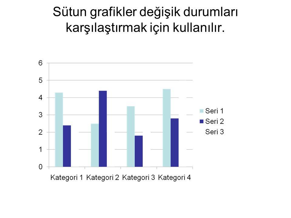 Sütun grafikler değişik durumları karşılaştırmak için kullanılır.