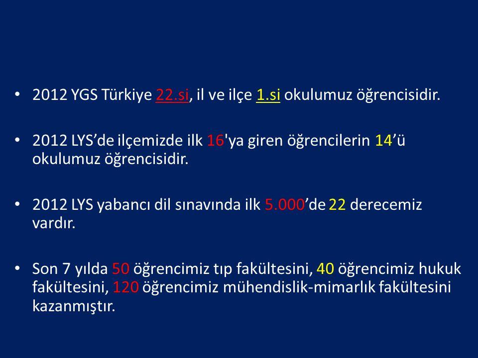 2012 YGS Türkiye 22.si, il ve ilçe 1.si okulumuz öğrencisidir.