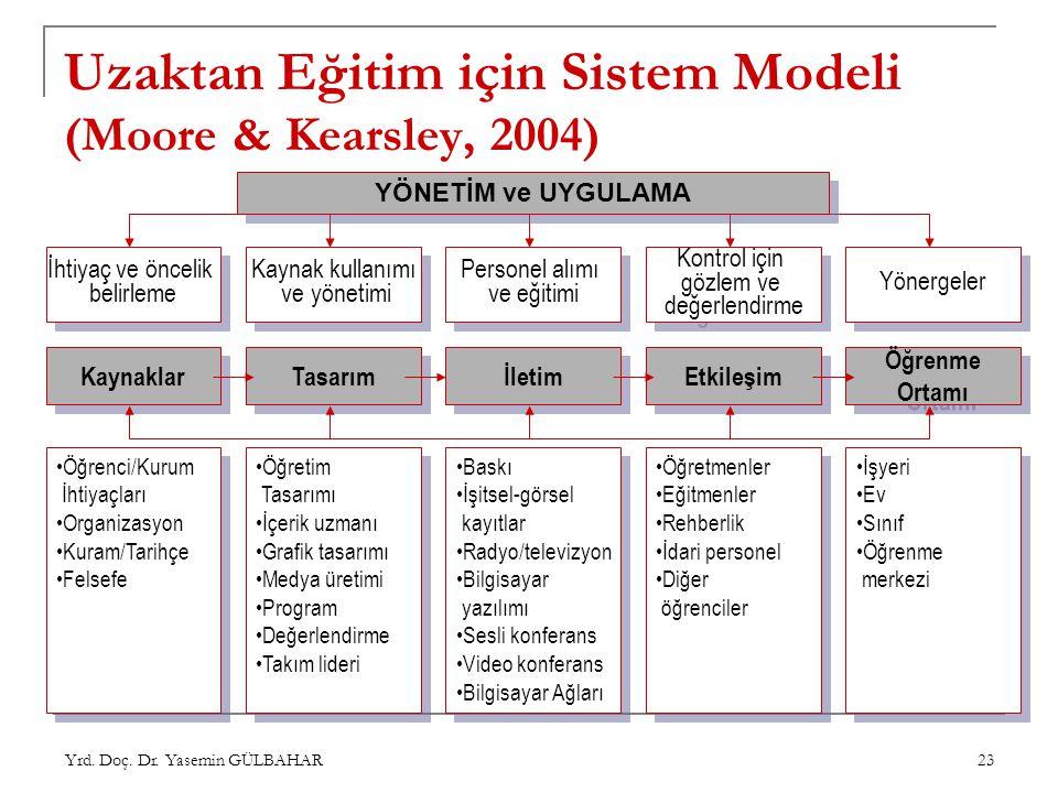 Uzaktan Eğitim için Sistem Modeli (Moore & Kearsley, 2004)