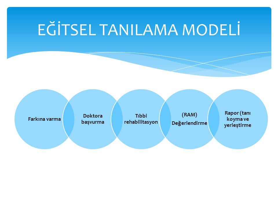 EĞİTSEL TANILAMA MODELİ